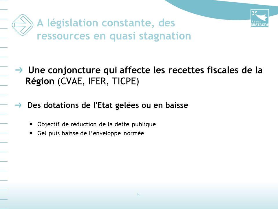 5 A législation constante, des ressources en quasi stagnation Une conjoncture qui affecte les recettes fiscales de la Région (CVAE, IFER, TICPE) Des d