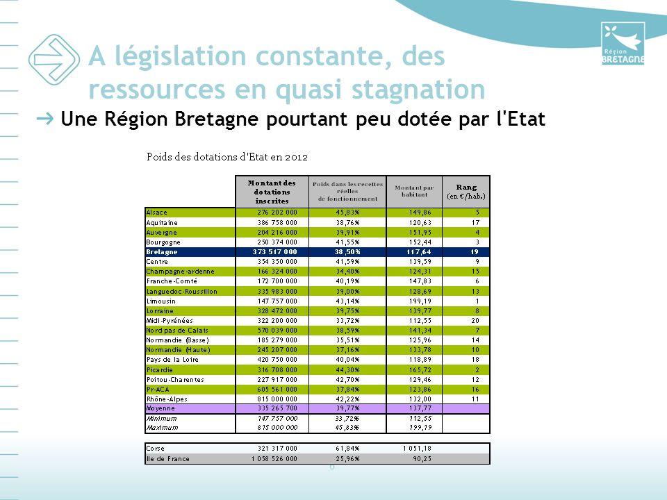 6 A législation constante, des ressources en quasi stagnation Une Région Bretagne pourtant peu dotée par l Etat