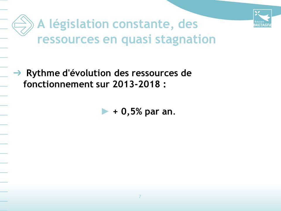 7 A législation constante, des ressources en quasi stagnation Rythme d'évolution des ressources de fonctionnement sur 2013-2018 : + 0,5% par an.