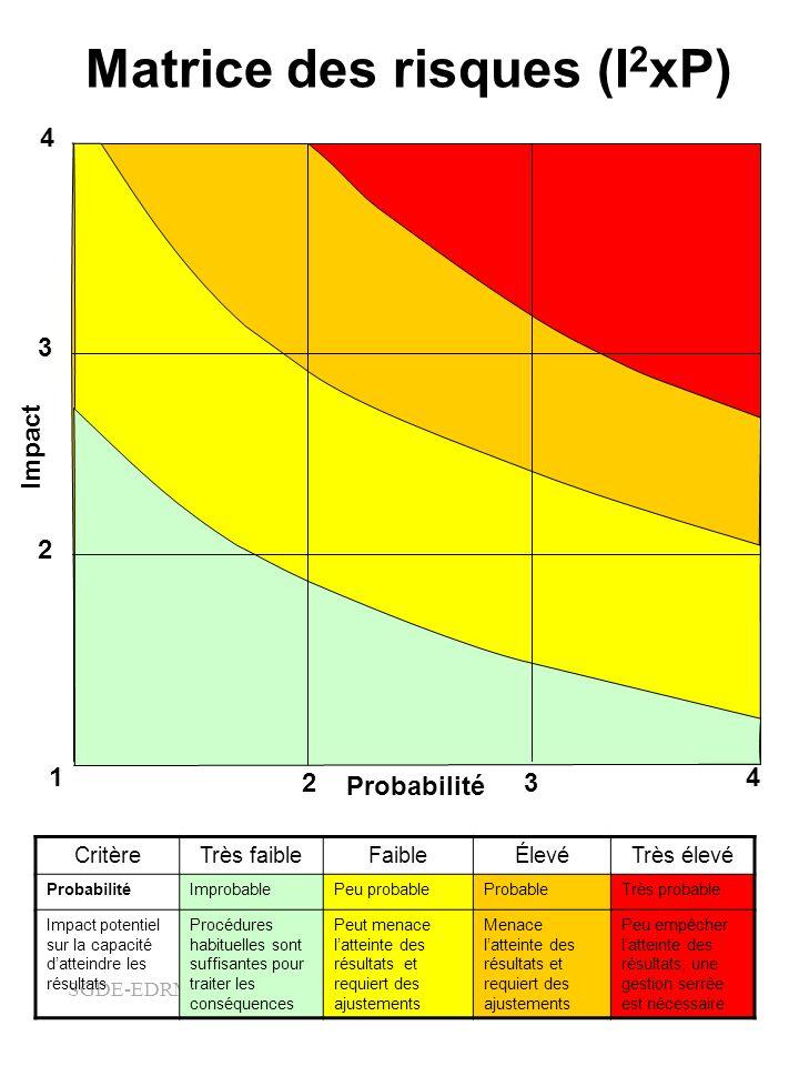 SGDE-EDRMS-#5000311 Matrice des risques (I 2 xP) 4 1 23 4 2 3 Probabilité Impact CritèreTrès faibleFaibleÉlevéTrès élevé ProbabilitéImprobablePeu prob