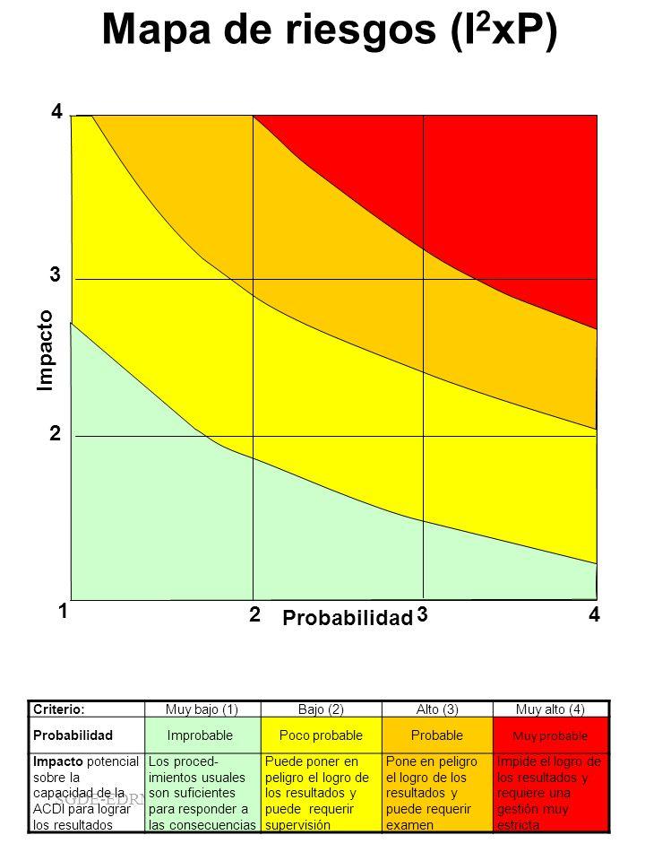 SGDE-EDRMS-#5000311 Mapa de riesgos (I 2 xP) 4 1 23 4 2 3 Probabilidad Impacto Criterio:Muy bajo (1)Bajo (2)Alto (3)Muy alto (4) ProbabilidadImprobabl