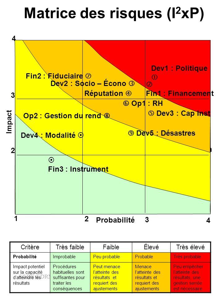 SGDE-EDRMS-#5000311 Matrice des risques (I 2 xP) CritèreTrès faibleFaibleÉlevéTrès élevé ProbabilitéImprobablePeu probableProbableTrès probable Impact