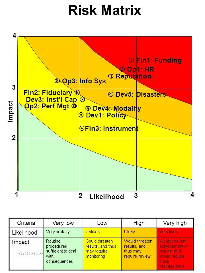 SGDE-EDRMS-#5000311 Risk Matrix CriteriaVery lowLowHighVery high Likelihood Very unlikelyUnlikelyLikelyVery likely Impact Routine procedures sufficien