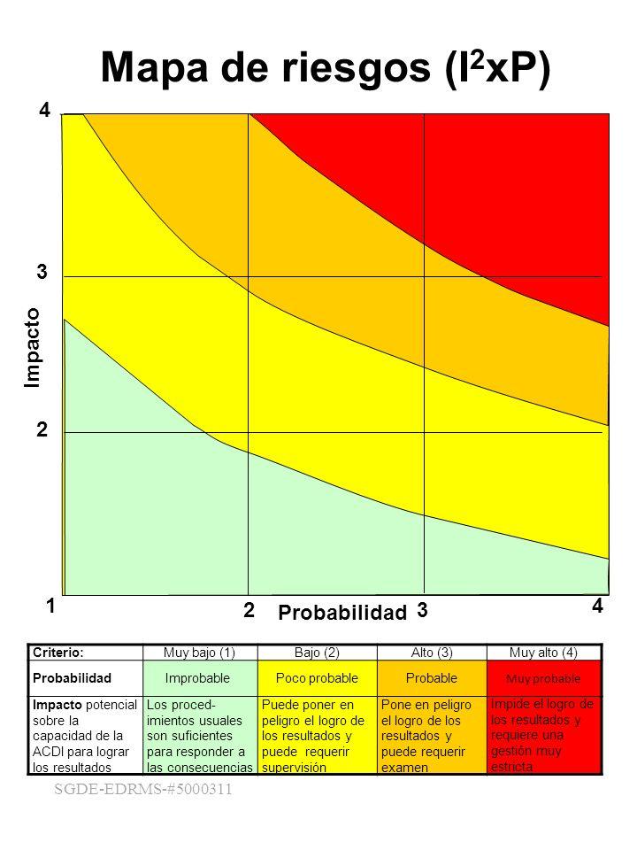 4 SGDE-EDRMS-#5000311 Mapa de riesgos (I 2 xP) Criterio:Muy bajo (1)Bajo (2)Alto (3)Muy alto (4) ProbabilidadImprobable Poco probableProbable Muy prob