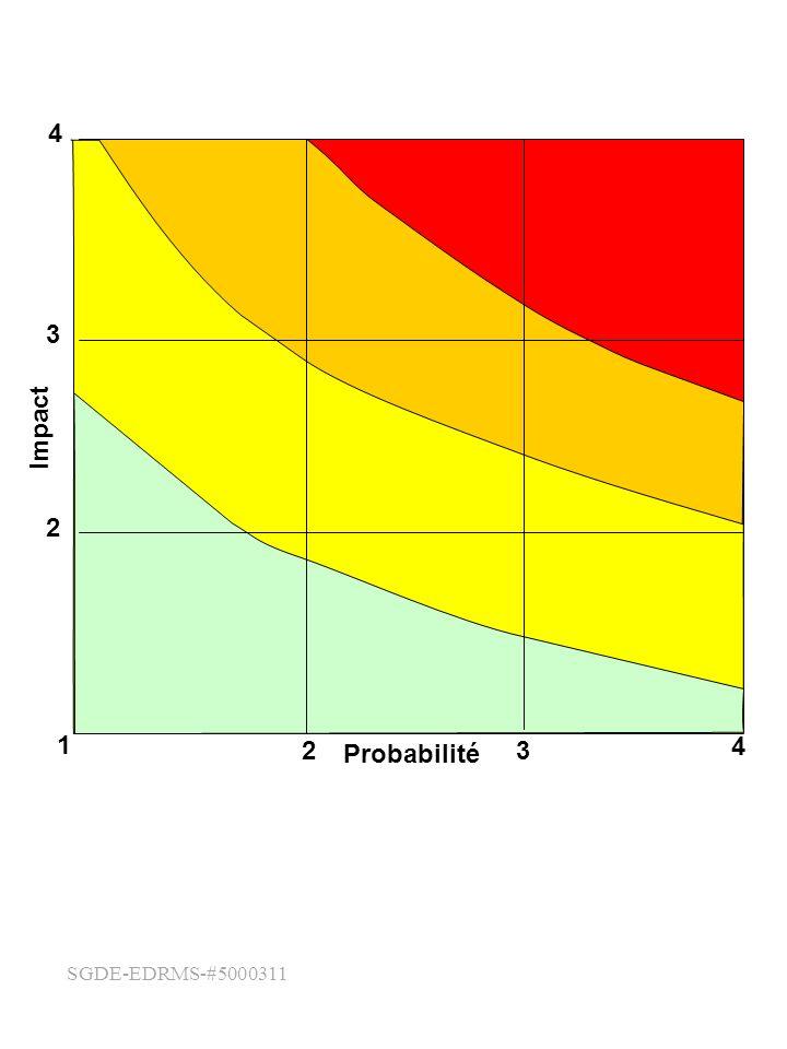 SGDE-EDRMS-#5000311 4 1 23 4 2 3 Probabilité Impact