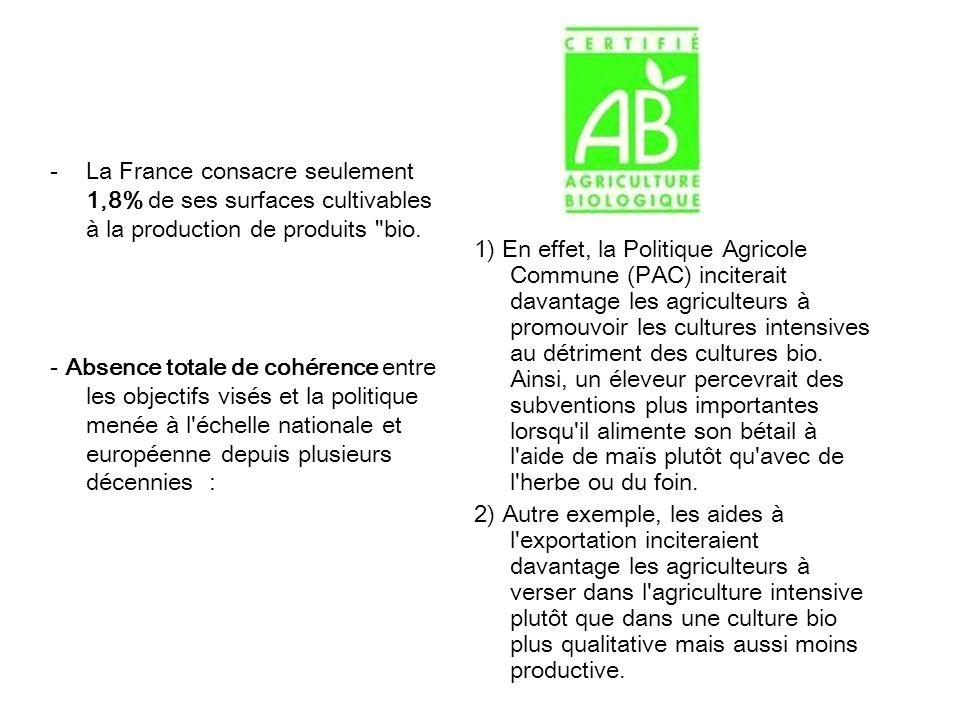 -La France consacre seulement 1,8% de ses surfaces cultivables à la production de produits bio.