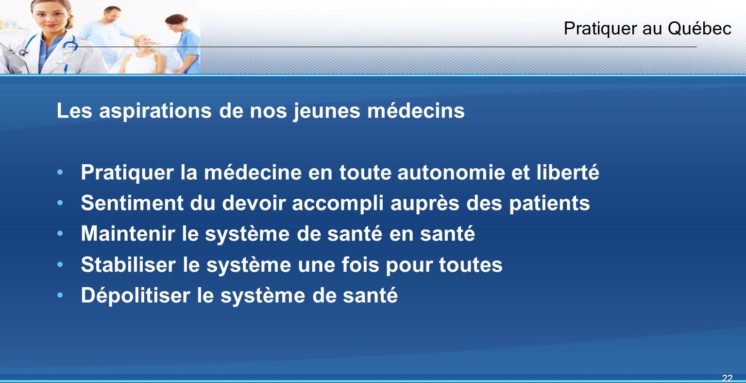 22 Pratiquer au Québec Les aspirations de nos jeunes médecins Pratiquer la médecine en toute autonomie et liberté Sentiment du devoir accompli auprès des patients Maintenir le système de santé en santé Stabiliser le système une fois pour toutes Dépolitiser le système de santé