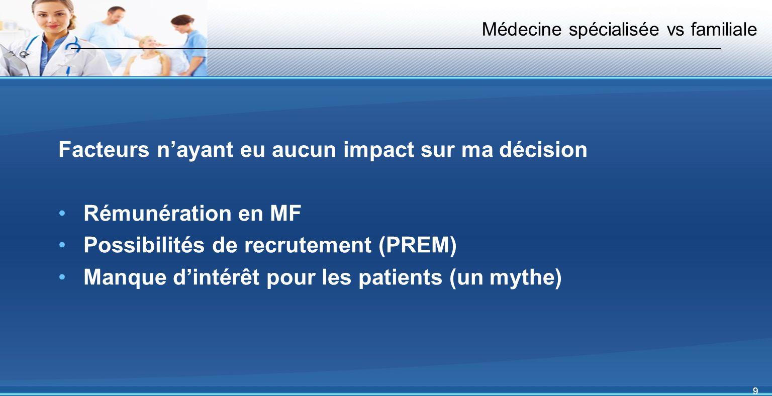 9 Médecine spécialisée vs familiale Facteurs nayant eu aucun impact sur ma décision Rémunération en MF Possibilités de recrutement (PREM) Manque dintérêt pour les patients (un mythe)