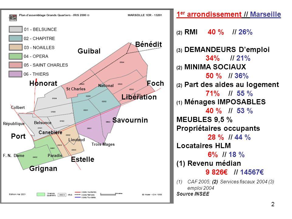 2 1 er arrondissement // Marseille (2) RMI 40 % // 26% (3) DEMANDEURS Demploi 34% // 21% (2) MINIMA SOCIAUX 50 % // 36% (2) Part des aides au logement