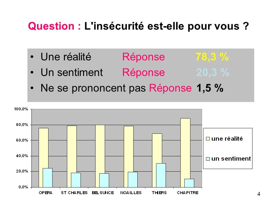 4 Question : L'insécurité est-elle pour vous ? Une réalité Réponse 78,3 % Un sentiment Réponse 20,3 % Ne se prononcent pas Réponse 1,5 %
