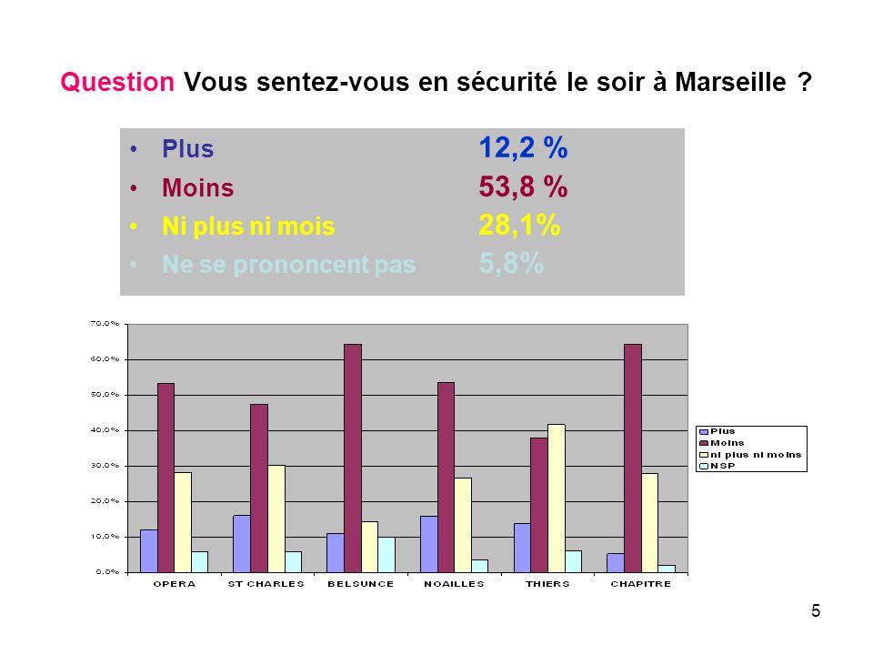 5 Question Vous sentez-vous en sécurité le soir à Marseille ? Plus 12,2 % Moins 53,8 % Ni plus ni mois 28,1% Ne se prononcent pas 5,8%