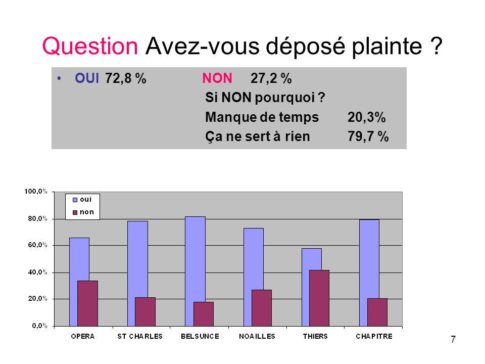 7 Question Avez-vous déposé plainte ? OUI72,8 %NON 27,2 % Si NON pourquoi ? Manque de temps20,3% Ça ne sert à rien 79,7 %