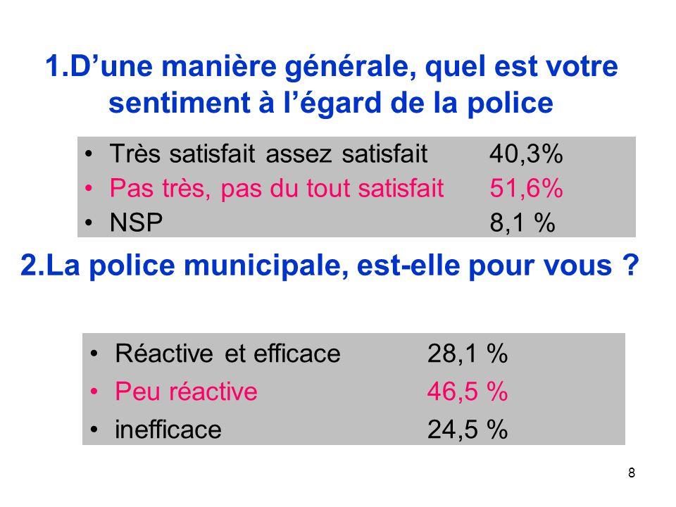 8 1.Dune manière générale, quel est votre sentiment à légard de la police Très satisfait assez satisfait40,3% Pas très, pas du tout satisfait51,6% NSP