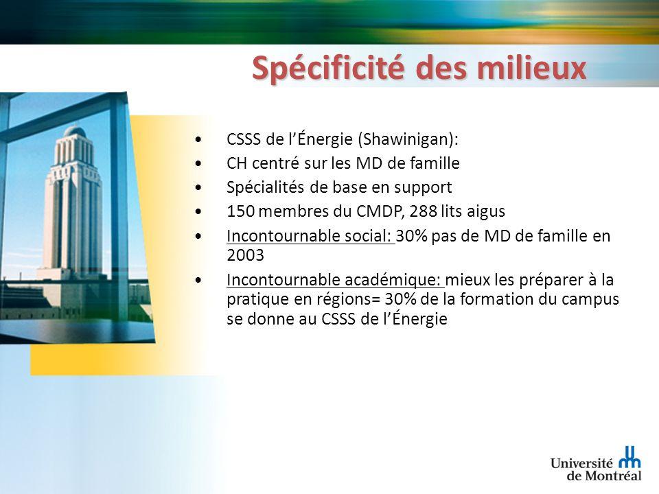 Spécificité des milieux CSSS de lÉnergie (Shawinigan): CH centré sur les MD de famille Spécialités de base en support 150 membres du CMDP, 288 lits ai