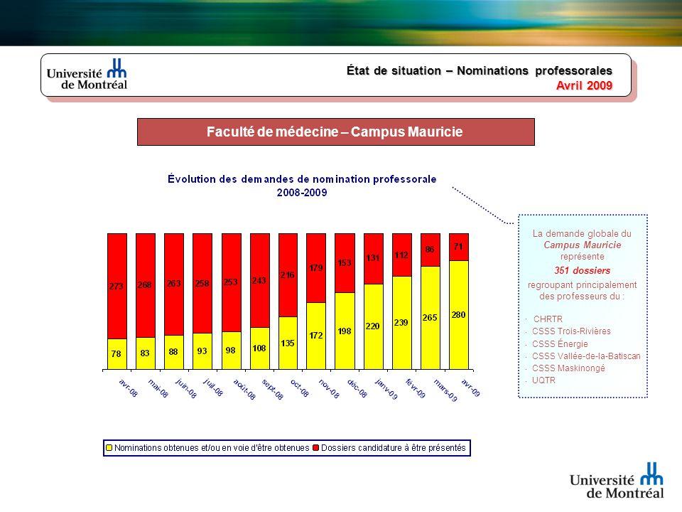 État de situation – Nominations professorales Avril 2009 Faculté de médecine – Campus Mauricie La demande globale du Campus Mauricie représente 351 do
