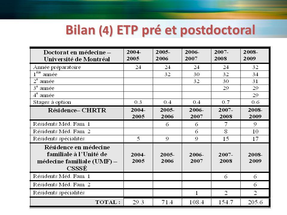 Bilan (4) ETP pré et postdoctoral