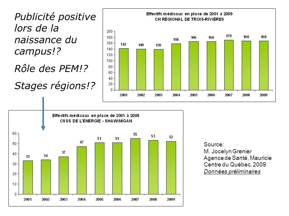 Source: M. Jocelyn Grenier Agence de Santé, Mauricie Centre du Québec, 2009 Données préliminaires Publicité positive lors de la naissance du campus!?