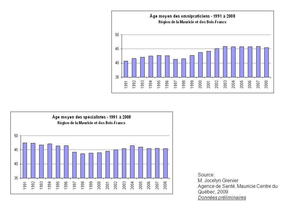 Source: M. Jocelyn Grenier Agence de Santé, Mauricie Centre du Québec, 2009 Données préliminaires