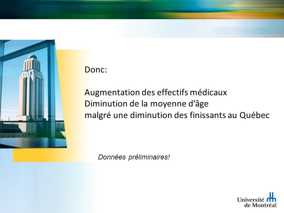 Donc: Augmentation des effectifs médicaux Diminution de la moyenne dâge malgré une diminution des finissants au Québec Données préliminaires!