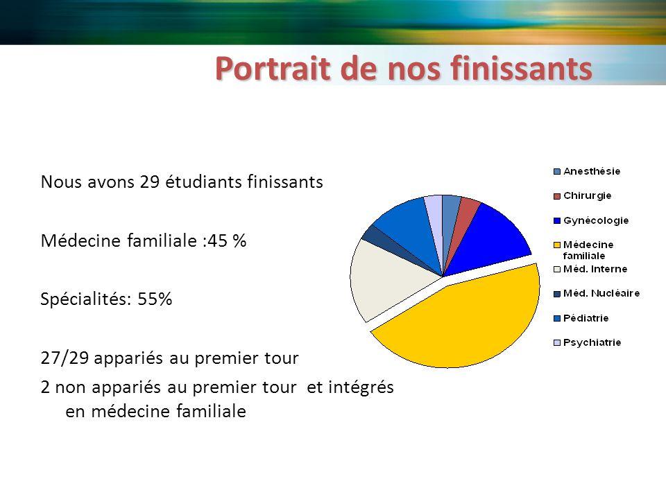 Portrait de nos finissants Nous avons 29 étudiants finissants Médecine familiale :45 % Spécialités: 55% 27/29 appariés au premier tour 2 non appariés