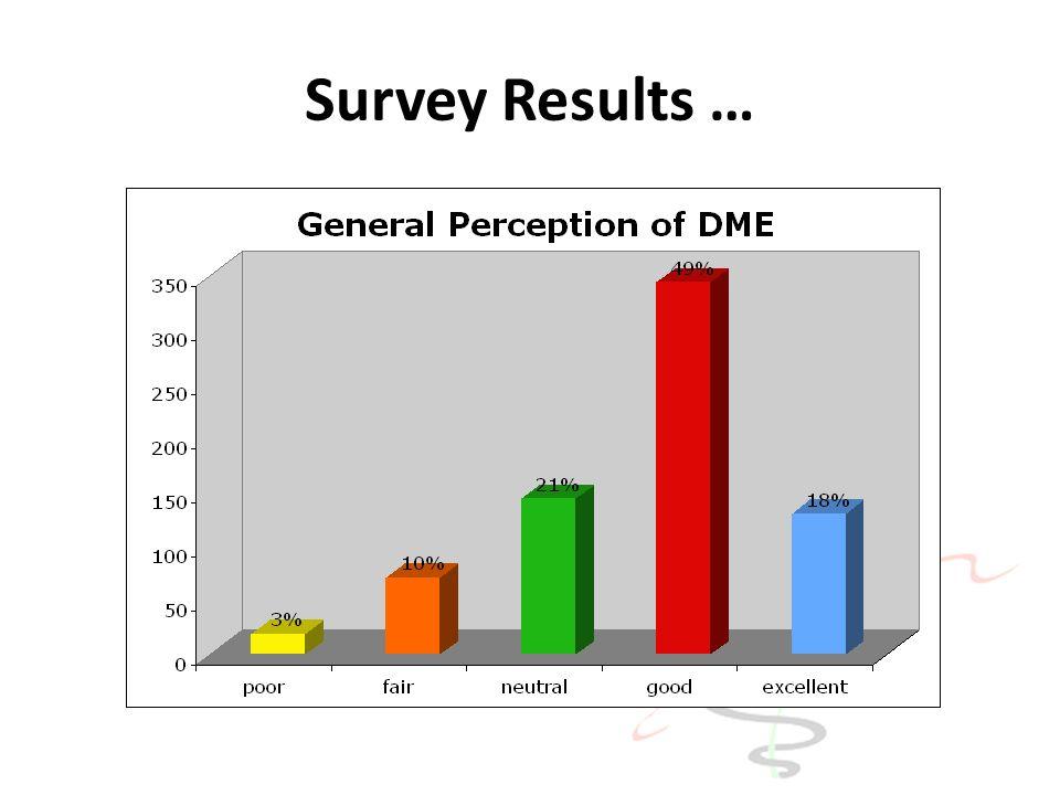 Survey Results …