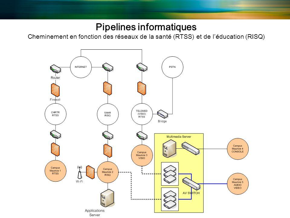 Pipelines informatiques Cheminement en fonction des réseaux de la santé (RTSS) et de léducation (RISQ)