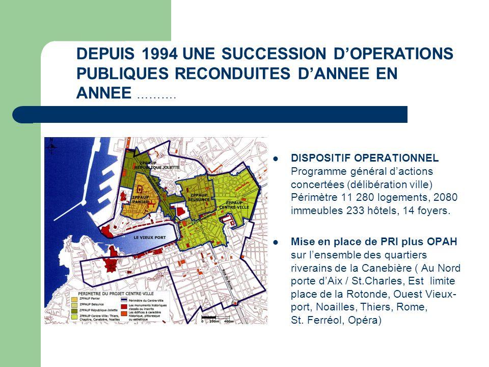 DISPOSITIF OPERATIONNEL Programme général dactions concertées (délibération ville) Périmètre 11 280 logements, 2080 immeubles 233 hôtels, 14 foyers. M