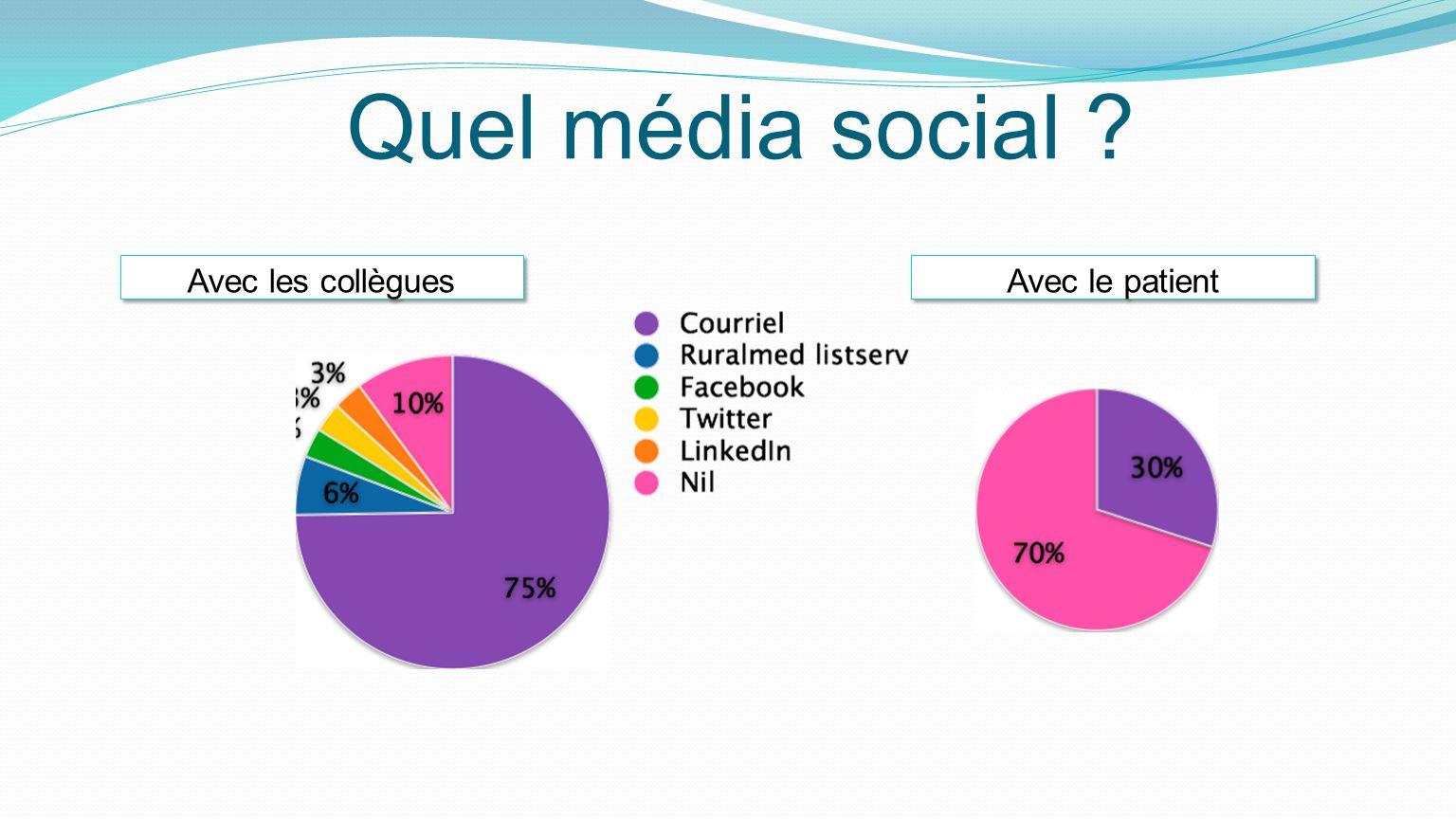 Quel média social Avec les collègues Avec le patient