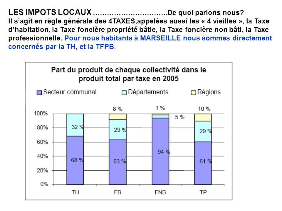 NOS IMPOTS LOCAUX Nos impôts varient en fonction de 2 facteurs cumulatifs : –Les bases dimposition –Les taux dimposition