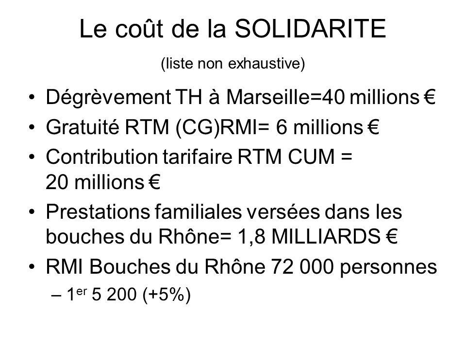 Le coût de la SOLIDARITE (liste non exhaustive) Dégrèvement TH à Marseille=40 millions Gratuité RTM (CG)RMI= 6 millions Contribution tarifaire RTM CUM