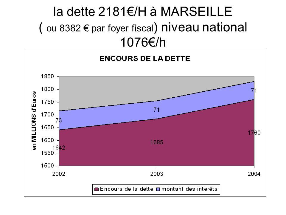 la dette 2181/H à MARSEILLE ( ou 8382 par foyer fiscal ) niveau national 1076/h