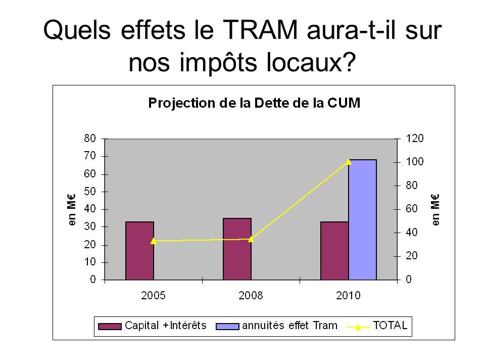Quels effets le TRAM aura-t-il sur nos impôts locaux?