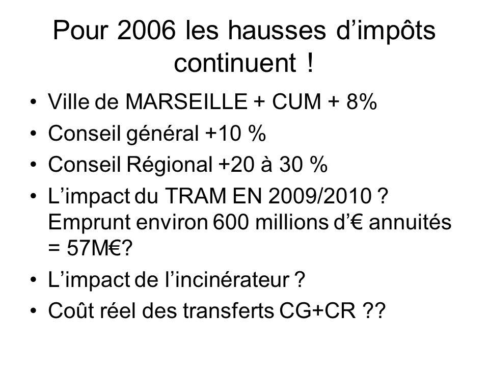 Pour 2006 les hausses dimpôts continuent ! Ville de MARSEILLE + CUM + 8% Conseil général +10 % Conseil Régional +20 à 30 % Limpact du TRAM EN 2009/201