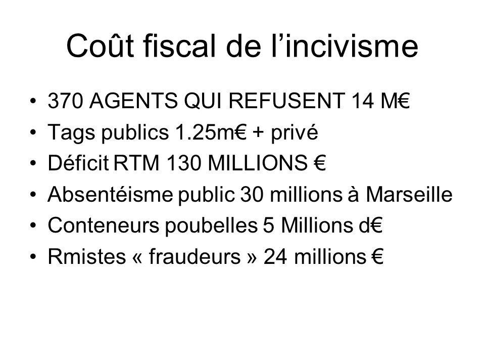 Coût fiscal de lincivisme 370 AGENTS QUI REFUSENT 14 M Tags publics 1.25m + privé Déficit RTM 130 MILLIONS Absentéisme public 30 millions à Marseille