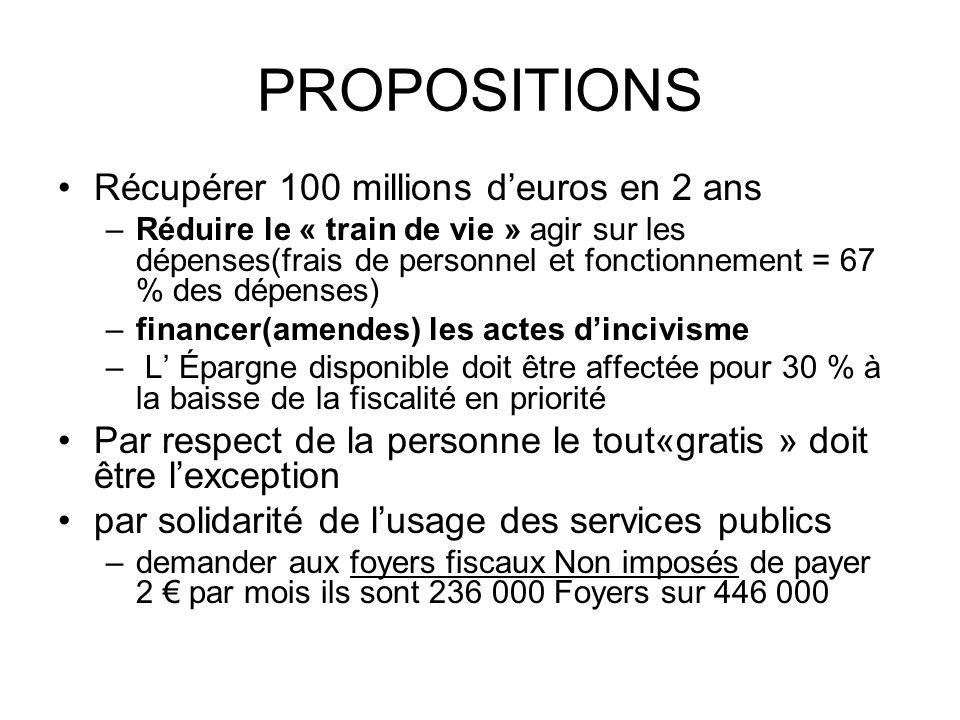PROPOSITIONS Récupérer 100 millions deuros en 2 ans –Réduire le « train de vie » agir sur les dépenses(frais de personnel et fonctionnement = 67 % des