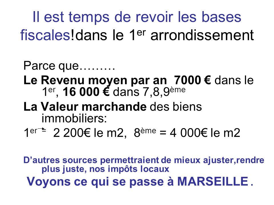 Il est temps de revoir les bases fiscales!dans le 1 er arrondissement Parce que……… Le Revenu moyen par an 7000 dans le 1 er, 16 000 dans 7,8,9 ème La