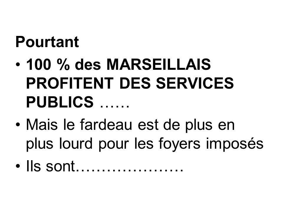 Données à retenir 53% des foyers fiscaux à MARSEILLE sont non imposés 99/90 : 46 000 nouveaux foyers fiscaux entrés à MARSEILLE: 72 % sont non imposés 1 er arrondissement : 68 % des foyers fiscaux sont non imposés (ils étaient 61 % en 1990)