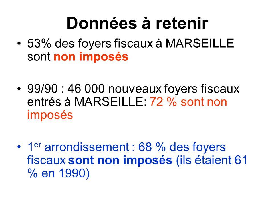 Données à retenir 53% des foyers fiscaux à MARSEILLE sont non imposés 99/90 : 46 000 nouveaux foyers fiscaux entrés à MARSEILLE: 72 % sont non imposés