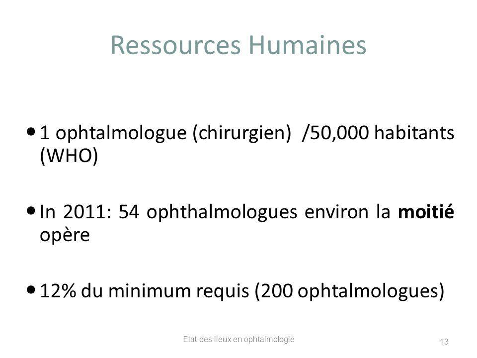 Ressources Humaines 1 ophtalmologue (chirurgien) /50,000 habitants (WHO) In 2011: 54 ophthalmologues environ la moitié opère 12% du minimum requis (200 ophtalmologues) Etat des lieux en ophtalmologie 13