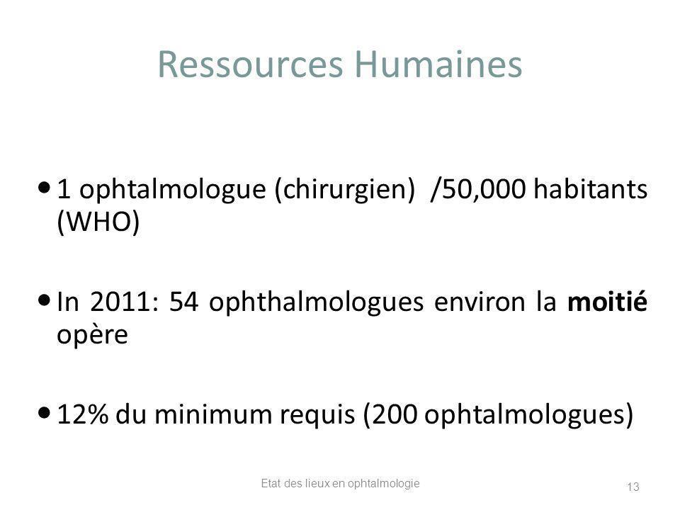 Ressources Humaines 1 ophtalmologue (chirurgien) /50,000 habitants (WHO) In 2011: 54 ophthalmologues environ la moitié opère 12% du minimum requis (20