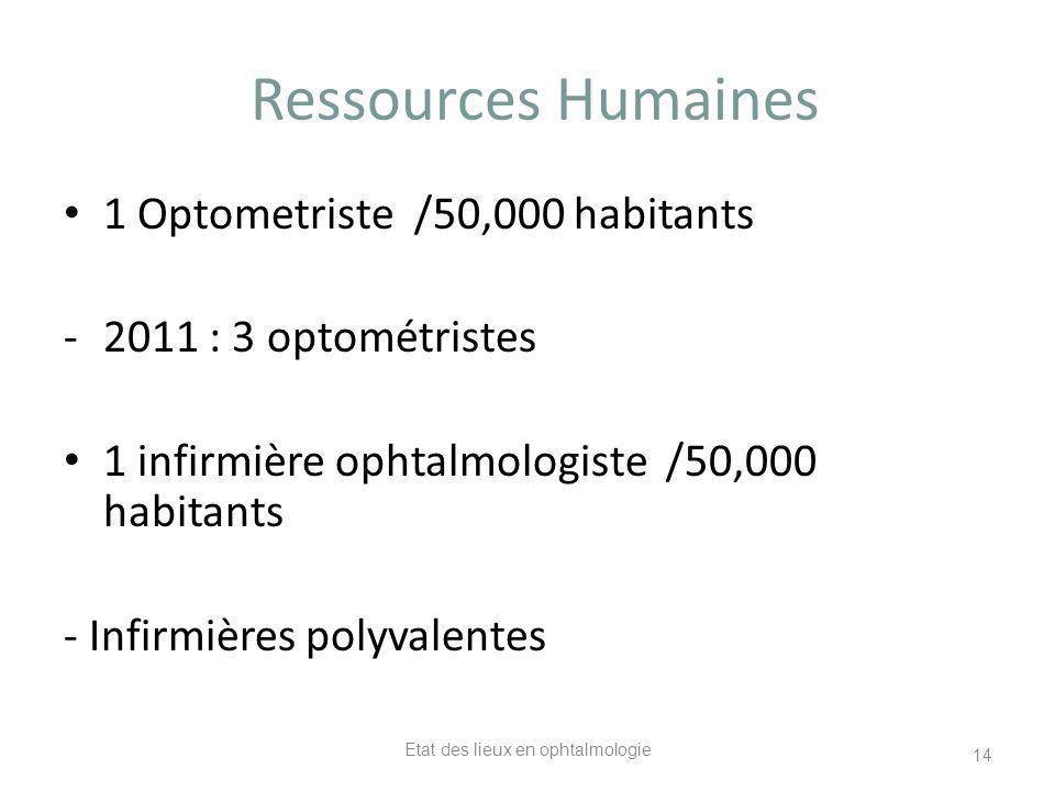 Ressources Humaines 1 Optometriste /50,000 habitants -2011 : 3 optométristes 1 infirmière ophtalmologiste /50,000 habitants - Infirmières polyvalentes