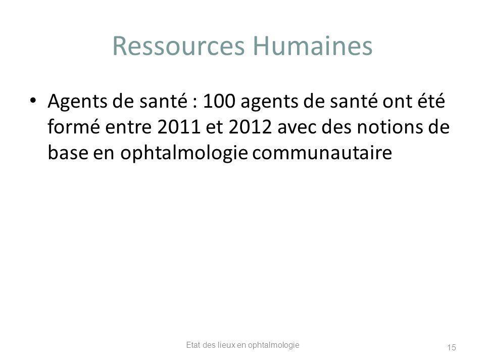Ressources Humaines Agents de santé : 100 agents de santé ont été formé entre 2011 et 2012 avec des notions de base en ophtalmologie communautaire Eta