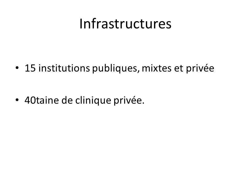 Infrastructures 15 institutions publiques, mixtes et privée 40taine de clinique privée.