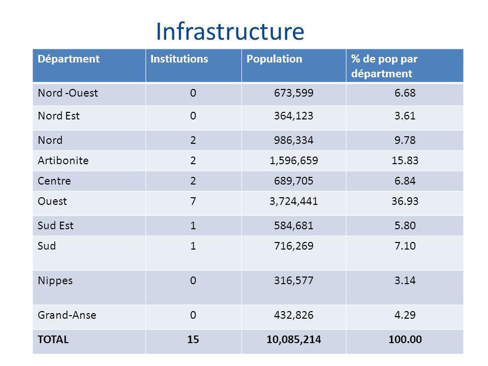 Infrastructure Etat des lieux en ophtalmologie 19 DépartmentInstitutionsPopulation% de pop par départment Nord -Ouest0673,5996.68 Nord Est0364,1233.61