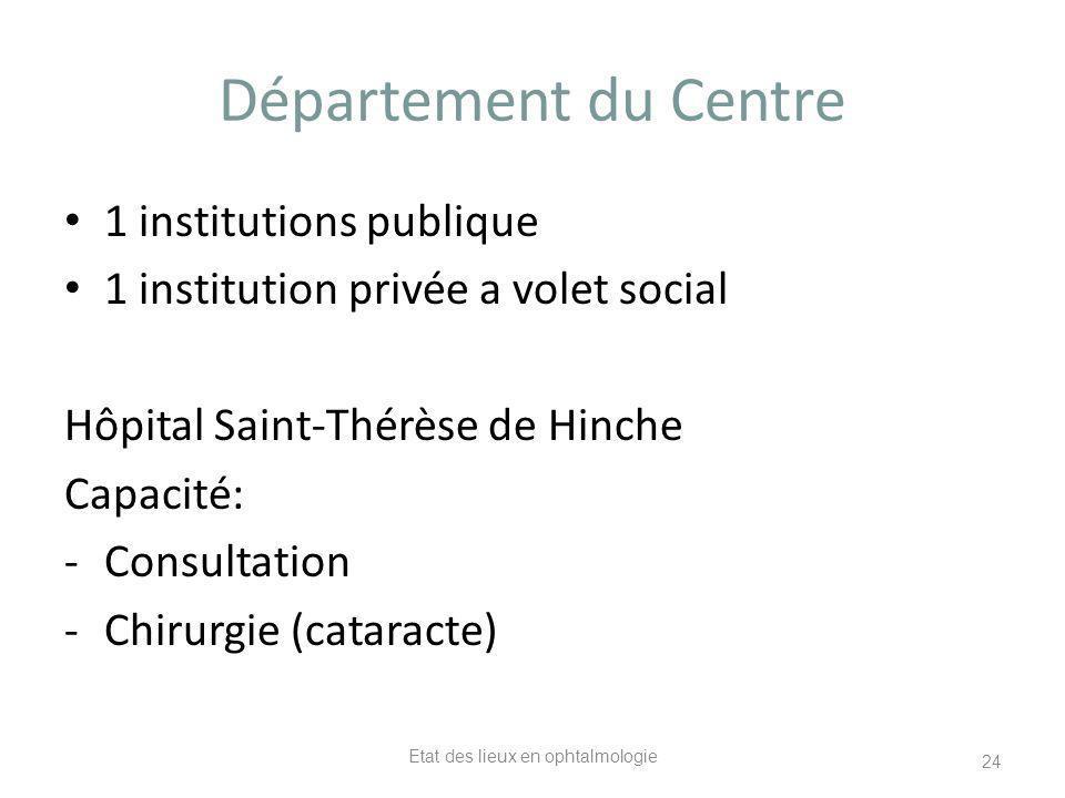 Département du Centre 1 institutions publique 1 institution privée a volet social Hôpital Saint-Thérèse de Hinche Capacité: -Consultation -Chirurgie (