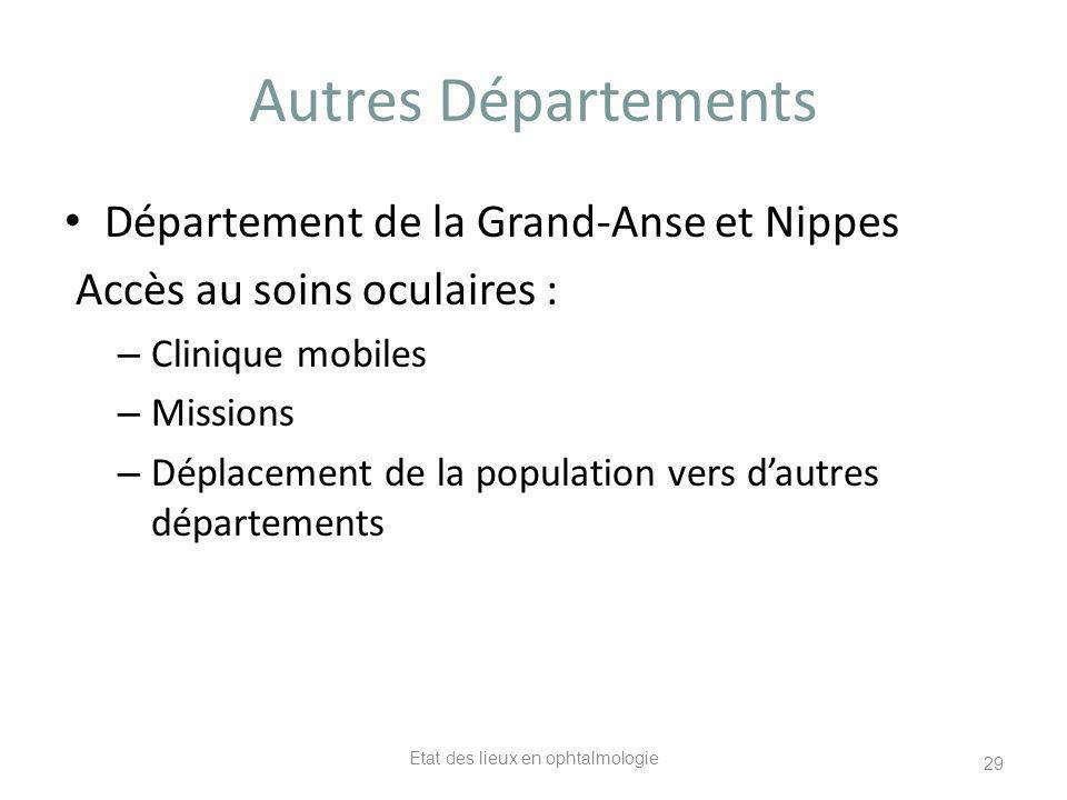 Autres Départements Département de la Grand-Anse et Nippes Accès au soins oculaires : – Clinique mobiles – Missions – Déplacement de la population ver