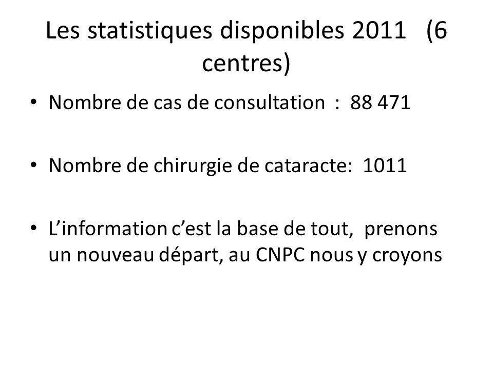 Les statistiques disponibles 2011 (6 centres) Nombre de cas de consultation : 88 471 Nombre de chirurgie de cataracte: 1011 Linformation cest la base