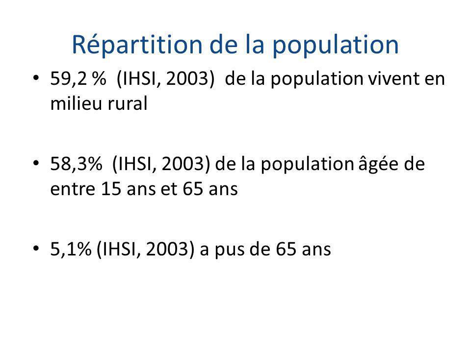 Répartition de la population 59,2 % (IHSI, 2003) de la population vivent en milieu rural 58,3% (IHSI, 2003) de la population âgée de entre 15 ans et 6