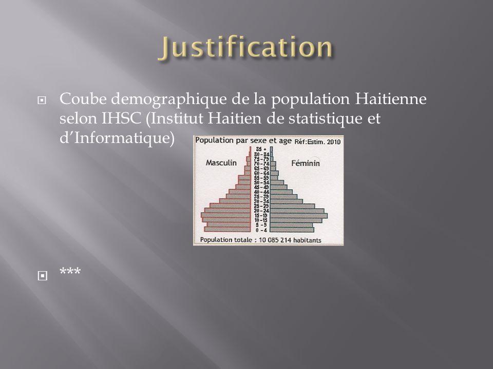 Coube demographique de la population Haitienne selon IHSC (Institut Haitien de statistique et dInformatique) ***