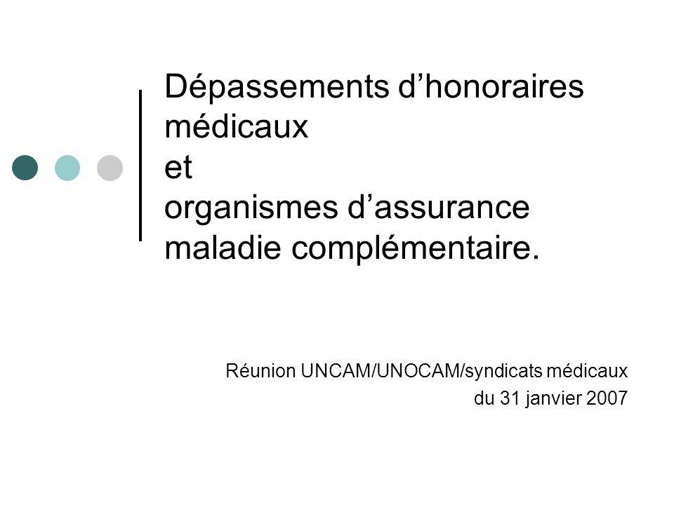 Dépassements dhonoraires médicaux et organismes dassurance maladie complémentaire.